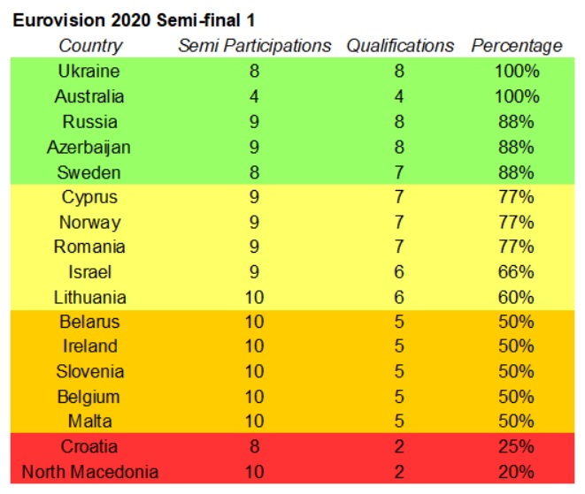 Eurovision 2020 results